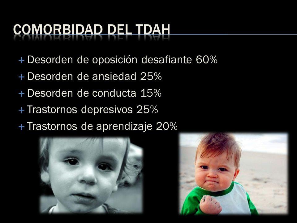 Desorden de oposición desafiante 60% Desorden de ansiedad 25% Desorden de conducta 15% Trastornos depresivos 25% Trastornos de aprendizaje 20%