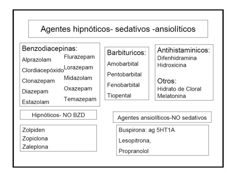 Clasificación de los hipnóticos.