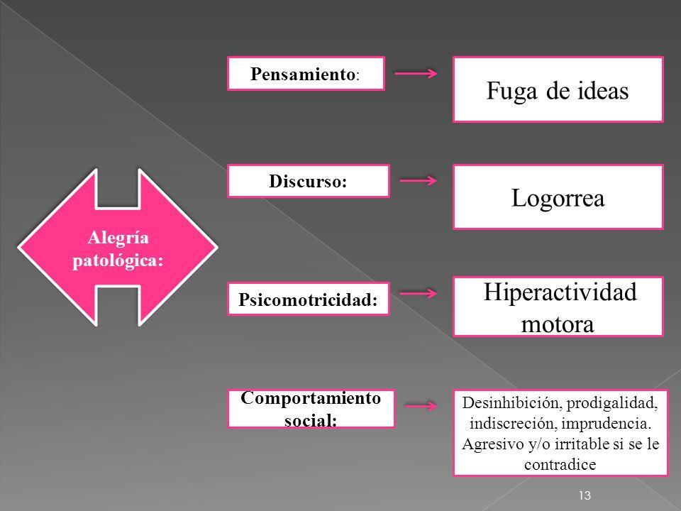 13 Alegría patológica: Pensamiento : Fuga de ideas Discurso: Logorrea Comportamiento social: Desinhibición, prodigalidad, indiscreción, imprudencia. A
