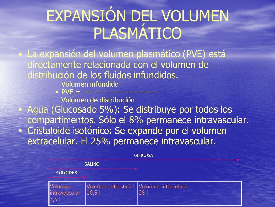 EXPANSIÓN DEL VOLUMEN PLASMÁTICO La expansión del volumen plasmático (PVE) está directamente relacionada con el volumen de distribución de los fluídos