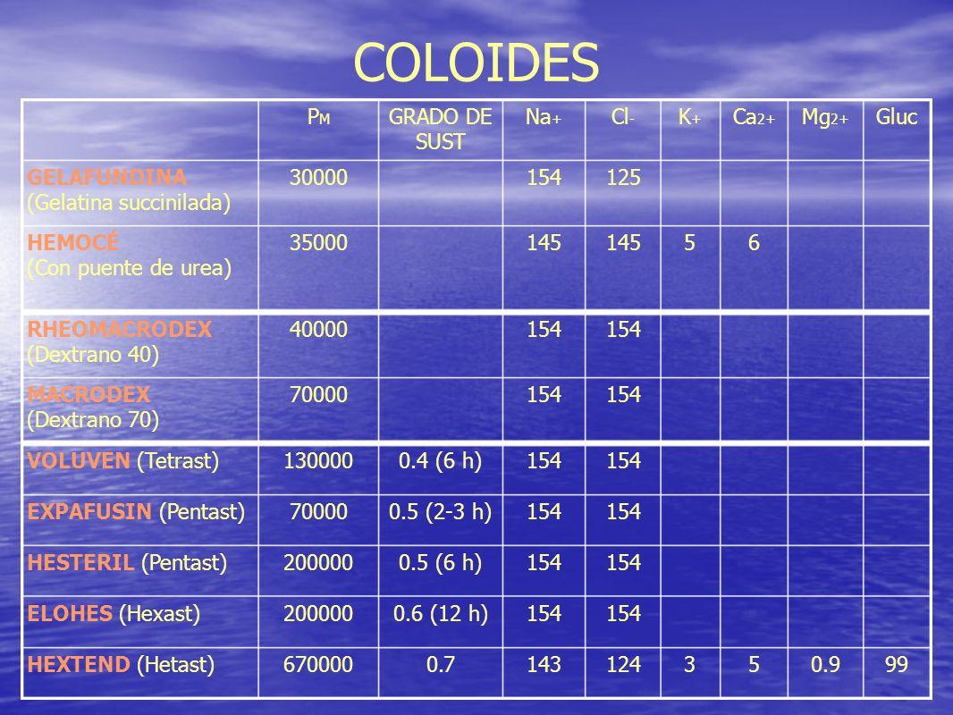 154 70000MACRODEX (Dextrano 70) 154 40000RHEOMACRODEX (Dextrano 40) 154 0.5 (2-3 h)70000EXPAFUSIN (Pentast) 0.7 0.6 (12 h) 0.5 (6 h) 0.4 (6 h) GRADO D