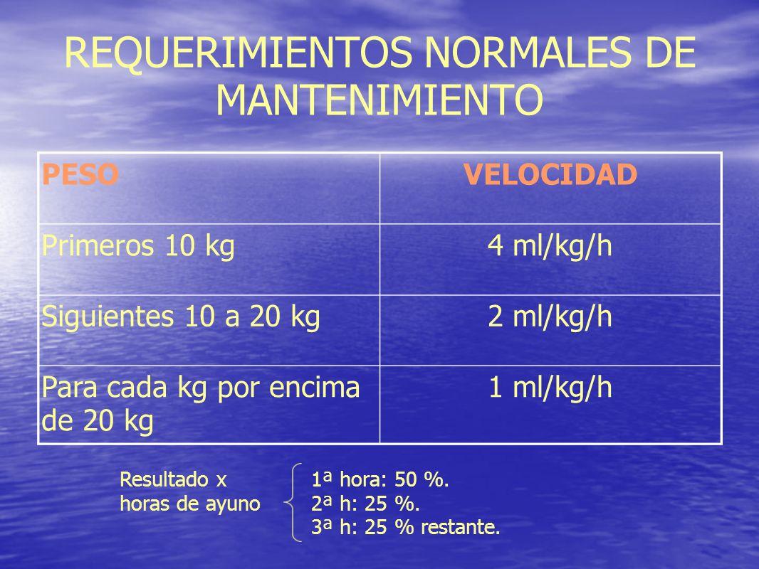 REQUERIMIENTOS NORMALES DE MANTENIMIENTO 1 ml/kg/hPara cada kg por encima de 20 kg 2 ml/kg/hSiguientes 10 a 20 kg 4 ml/kg/hPrimeros 10 kg VELOCIDADPES