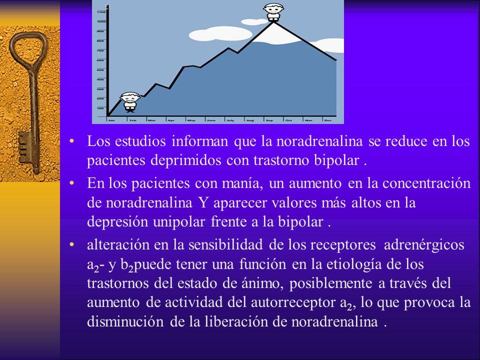 Los estudios informan que la noradrenalina se reduce en los pacientes deprimidos con trastorno bipolar. En los pacientes con manía, un aumento en la c