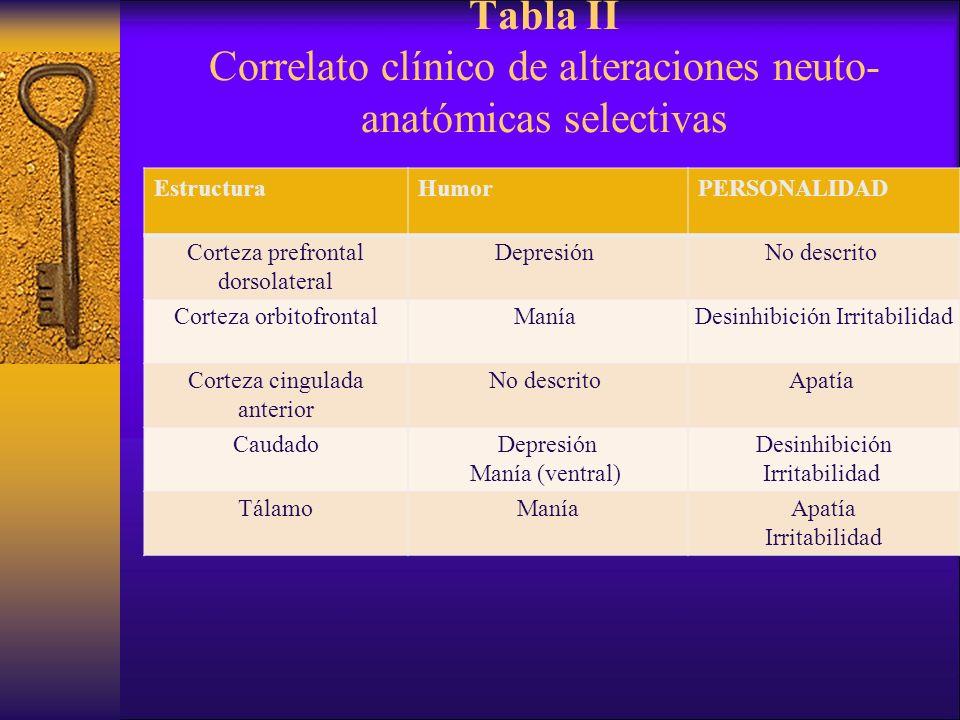 Tabla II Correlato clínico de alteraciones neuto- anatómicas selectivas EstructuraHumor PERSONALIDAD Corteza prefrontal dorsolateral Depresión No desc
