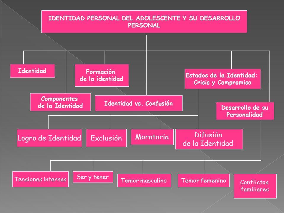 IDENTIDAD PERSONAL DEL ADOLESCENTE Y SU DESARROLLO PERSONAL Identidad Componentes de la Identidad Formación de la identidad Identidad vs. Confusión Es