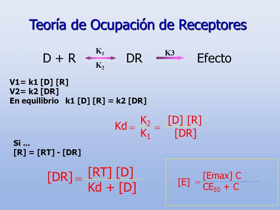 Teoría de Ocupación de Receptores D + R DR Efecto K1K2K1K2 V1= k1 [D] [R] V2= k2 [DR] En equilibrio k1 [D] [R] = k2 [DR] K 2 [D] [R] K 1 [DR] == Kd Si