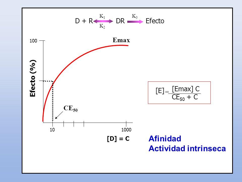 CE 50 Efecto (%) 100010 [D] = C 100 D + R DR Efecto K1K2K1K2 K3K3 [Emax] C CE 50 + C = [E] Emax Afinidad Actividad intrinseca