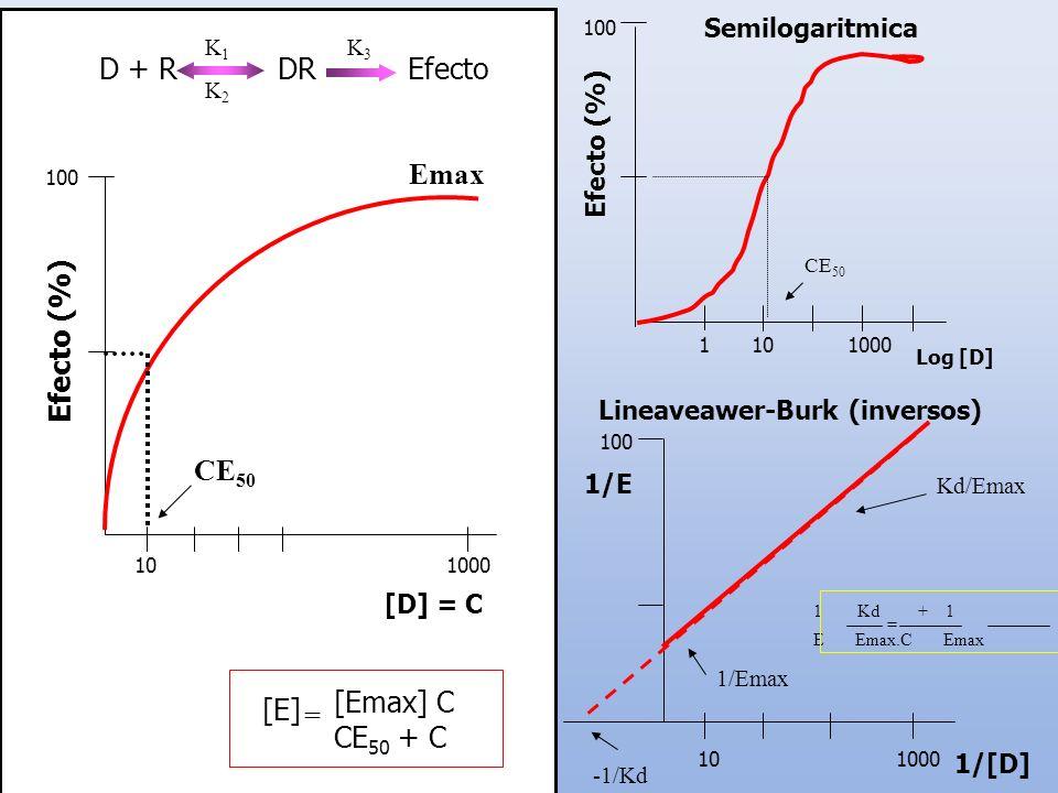 Semilogaritmica Efecto (%) 11000 Log [D] 100 10 CE 50 Lineaveawer-Burk (inversos) 100010 1/E 100 Kd/Emax 1/Emax -1/Kd 1/[D] 1 Kd + 1 E Emax.C Emax = C