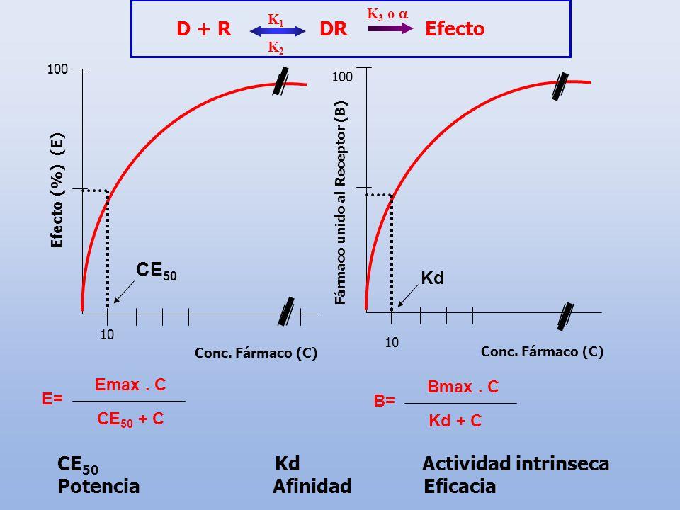 CE 50 Efecto (%) (E) 10 Conc. Fármaco (C) 100 Kd Fármaco unido al Receptor (B) 10 Conc. Fármaco (C) 100 E= Emax. C CE 50 + C B= Bmax. C Kd + C CE 50 K