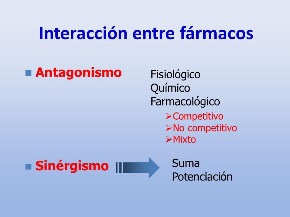 Interacción entre fármacos Antagonismo Sinérgismo Fisiológico Químico Farmacológico Competitivo No competitivo Mixto Suma Potenciación