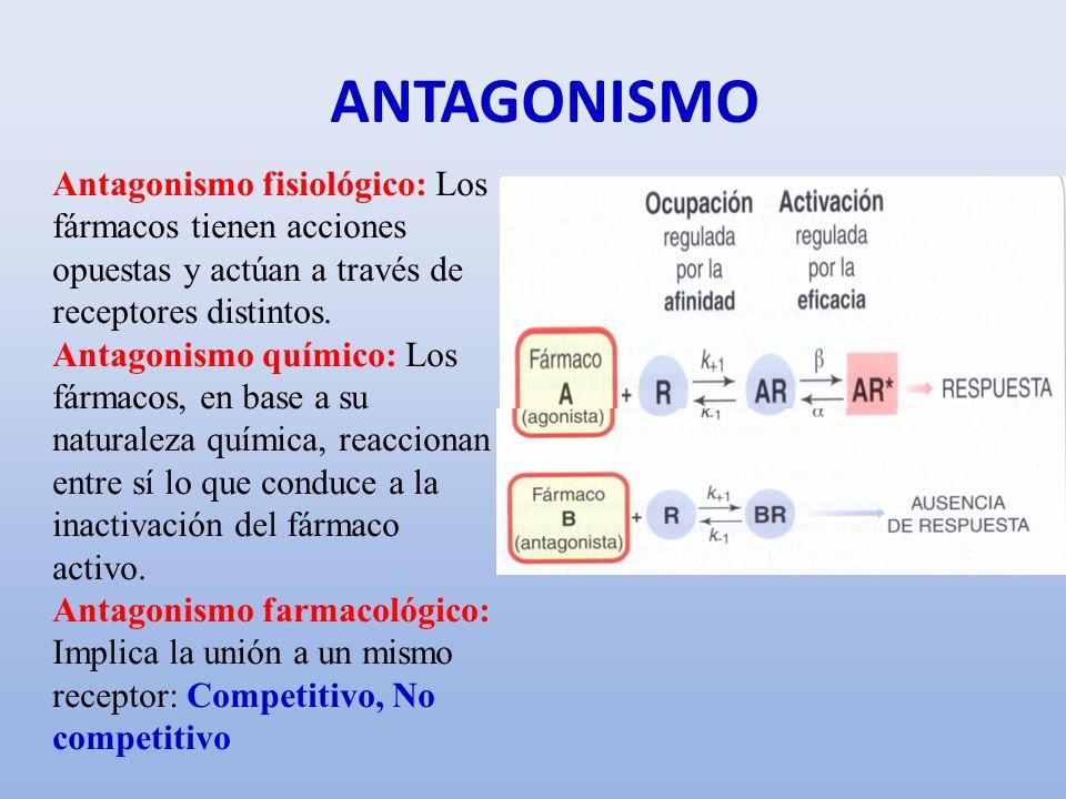 ANTAGONISMO Antagonismo fisiológico: Los fármacos tienen acciones opuestas y actúan a través de receptores distintos. Antagonismo químico: Los fármaco