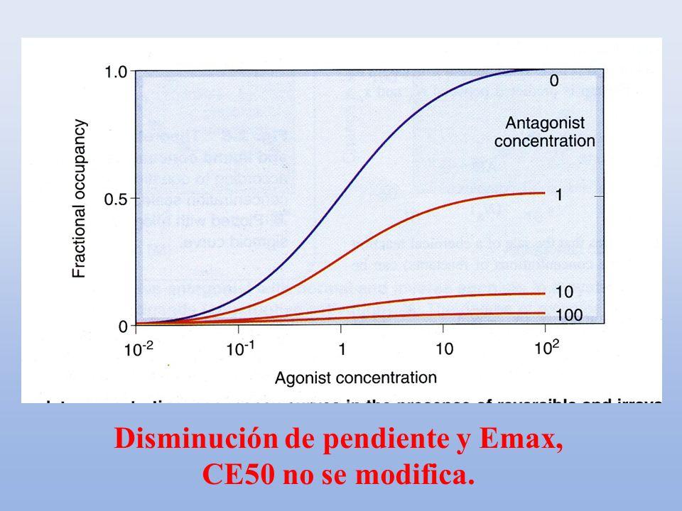 Disminución de pendiente y Emax, CE50 no se modifica.