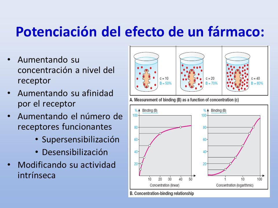 Potenciación del efecto de un fármaco: Aumentando su concentración a nivel del receptor Aumentando su afinidad por el receptor Aumentando el número de