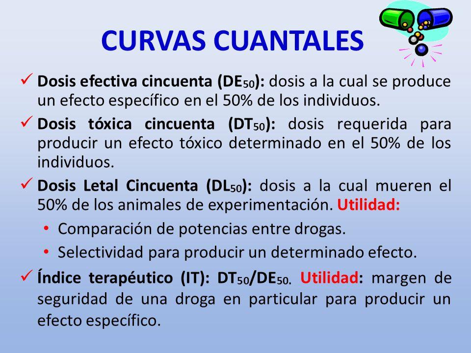 CURVAS CUANTALES Dosis efectiva cincuenta (DE 50 ): dosis a la cual se produce un efecto específico en el 50% de los individuos. Dosis tóxica cincuent