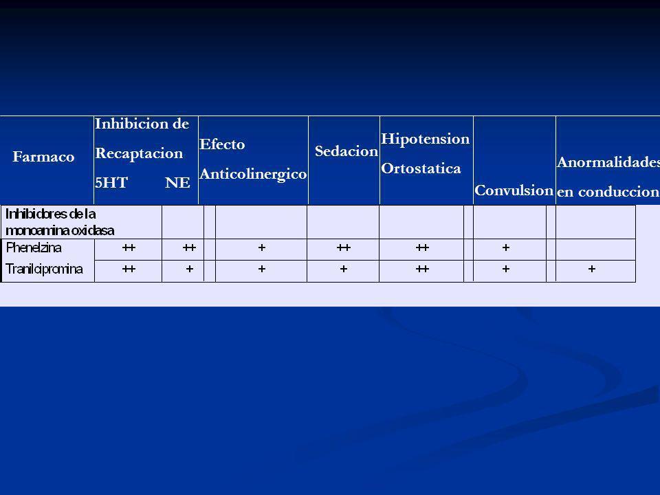 Inhibicion de Recaptacion 5HT NE Efecto Anticolinergico Sedacion Hipotension Ortostatica Convulsion Anormalidades en conduccion Farmaco