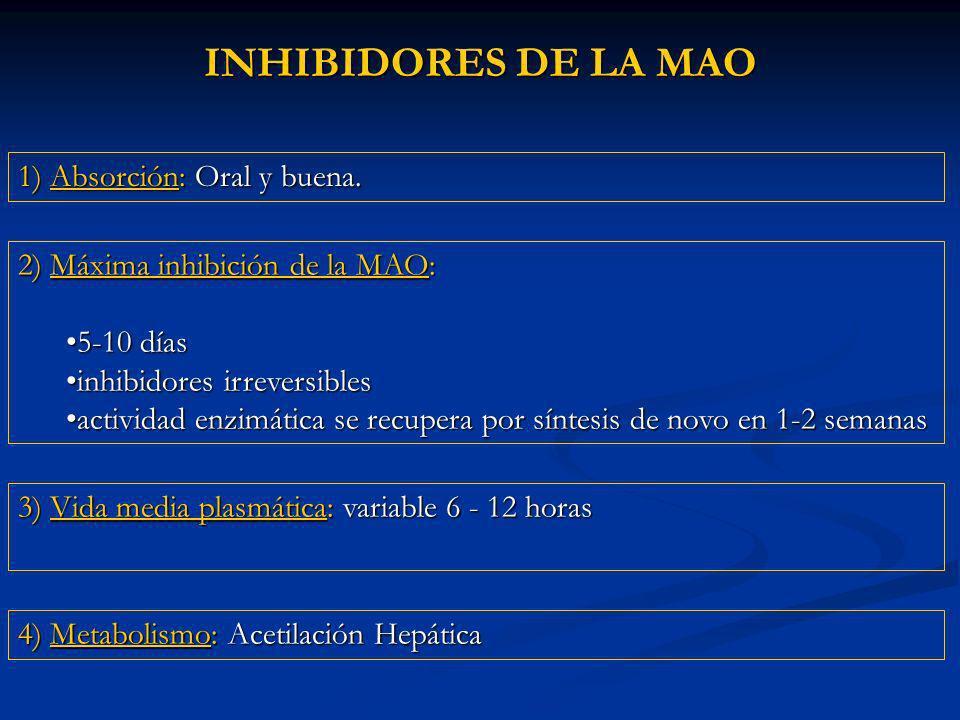 INHIBIDORES DE LA MAO 2) Máxima inhibición de la MAO: 5-10 días5-10 días inhibidores irreversiblesinhibidores irreversibles actividad enzimática se recupera por síntesis de novo en 1-2 semanasactividad enzimática se recupera por síntesis de novo en 1-2 semanas 1) Absorción: Oral y buena.
