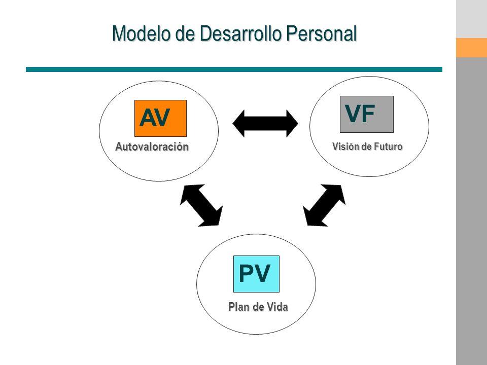 Modelo de Desarrollo Personal AV VF PV Autovaloración Visión de Futuro Plan de Vida Plan de Vida