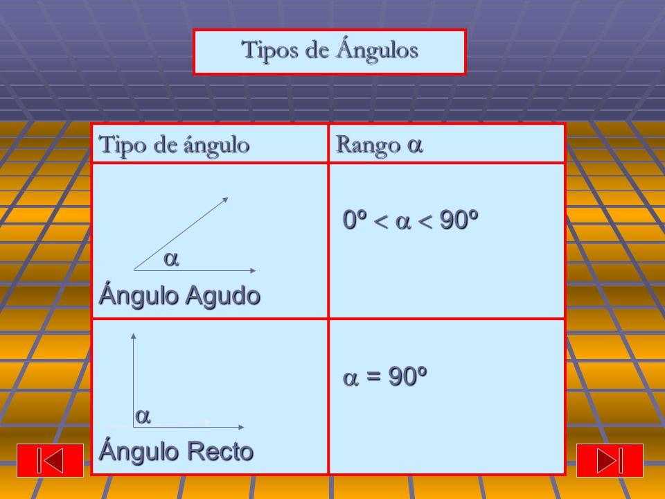 Tipos de Ángulos Tipo de ángulo Rango Rango Ángulo Agudo 0º 90º 0º 90º Ángulo Recto = 90º = 90º