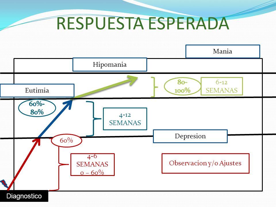 RESPUESTA ESPERADA Diagnostico Observacion y/o Ajustes 4-6 SEMANAS 0 – 60% 4-12 SEMANAS 6-12 SEMANAS 60% Hipomania Mania Eutimia Depresion