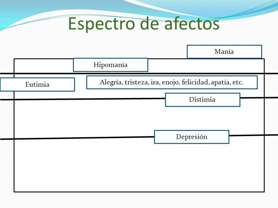 Espectro de afectos Hipomanía Manía Eutimia Depresión Distimia Alegría, tristeza, ira, enojo, felicidad, apatía, etc.