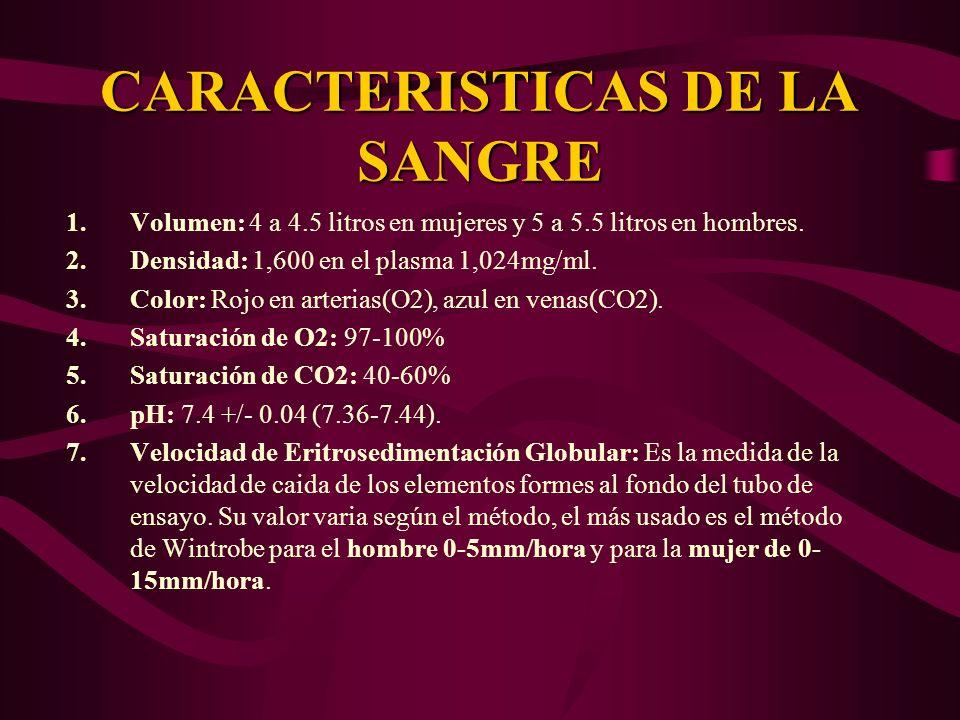 CARACTERISTICAS DE LA SANGRE 1.Volumen: 4 a 4.5 litros en mujeres y 5 a 5.5 litros en hombres. 2.Densidad: 1,600 en el plasma 1,024mg/ml. 3.Color: Roj