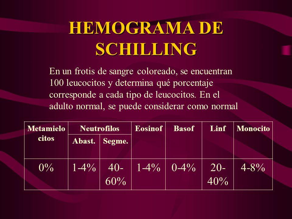 HEMOGRAMA DE SCHILLING Metamielo citos NeutrofilosEosinofBasofLinfMonocito Abast.Segme. 0%1-4%40- 60% 1-4%0-4%20- 40% 4-8% En un frotis de sangre colo