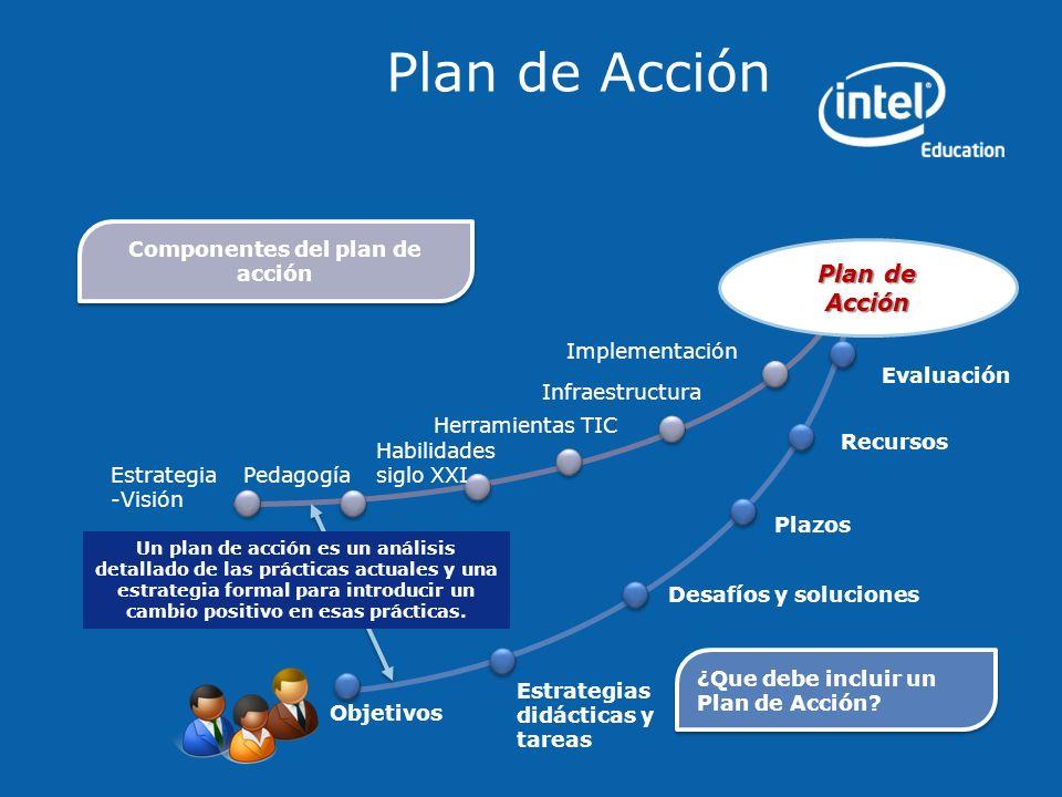 Estrategia -Visión Infraestructura Pedagogía Herramientas TIC Implementación Plazos Desafíos y soluciones Estrategias didácticas y tareas Objetivos Re