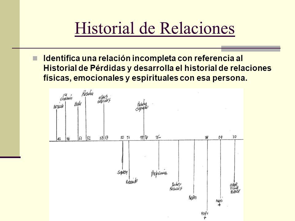 29 Historial de Relaciones Identifica una relación incompleta con referencia al Historial de Pérdidas y desarrolla el historial de relaciones físicas,