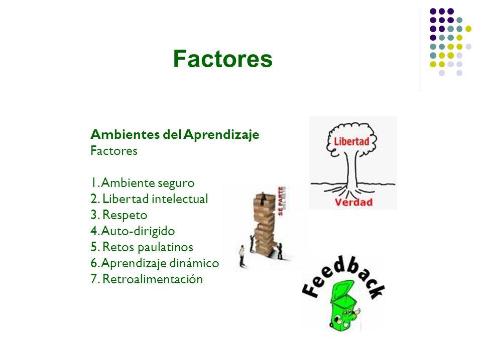 Factores Ambientes del Aprendizaje Factores 1. Ambiente seguro 2. Libertad intelectual 3. Respeto 4. Auto-dirigido 5. Retos paulatinos 6. Aprendizaje