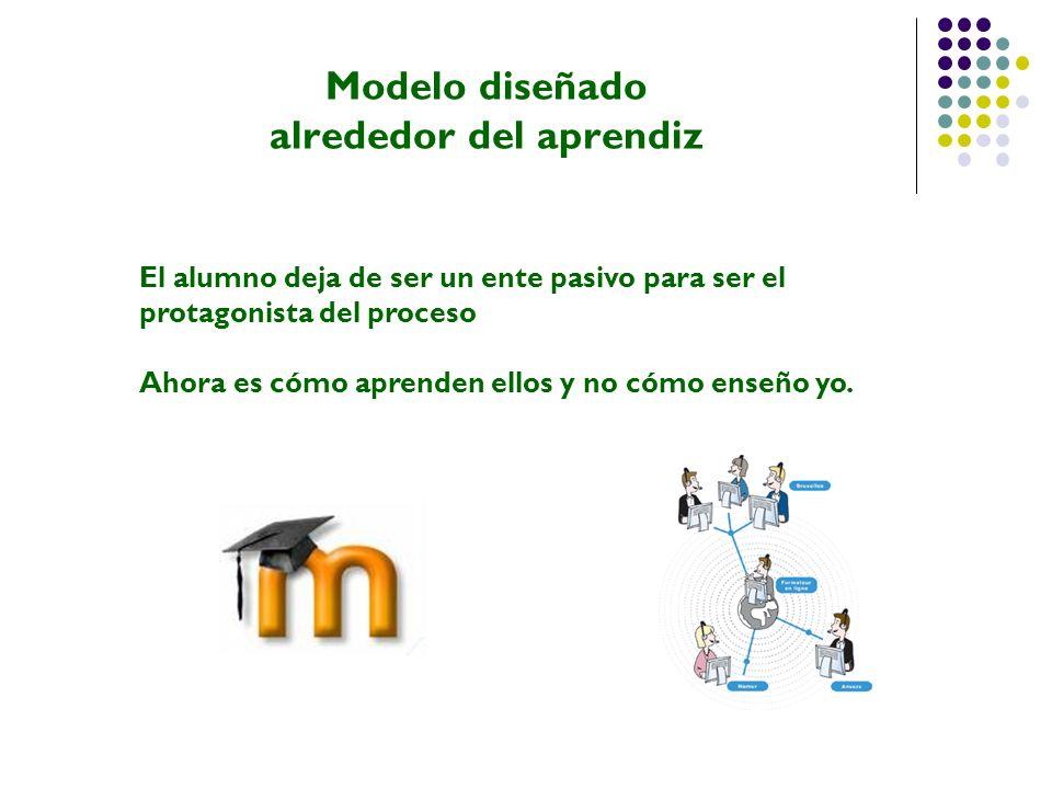 Características del modelo Modelo en el cual el tutor desempeña el rol de guía La responsabilidad del aprendizaje recae en el estudiante 80%.