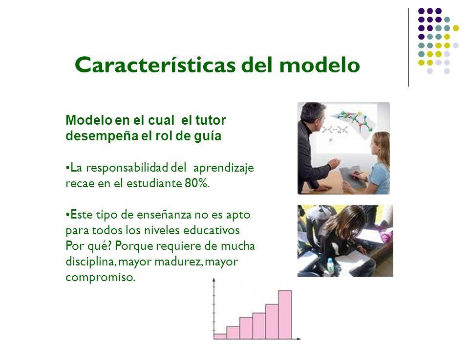 Características del modelo El aprendizaje debe acercar al estudiante a su realidad Aplicación inmediata (andragogía) Orientado al desarrollo de habilidades, es enseñarles a aprender, que ellos sepan dónde cuándo y para qué me sirve lo que me están enseñando.