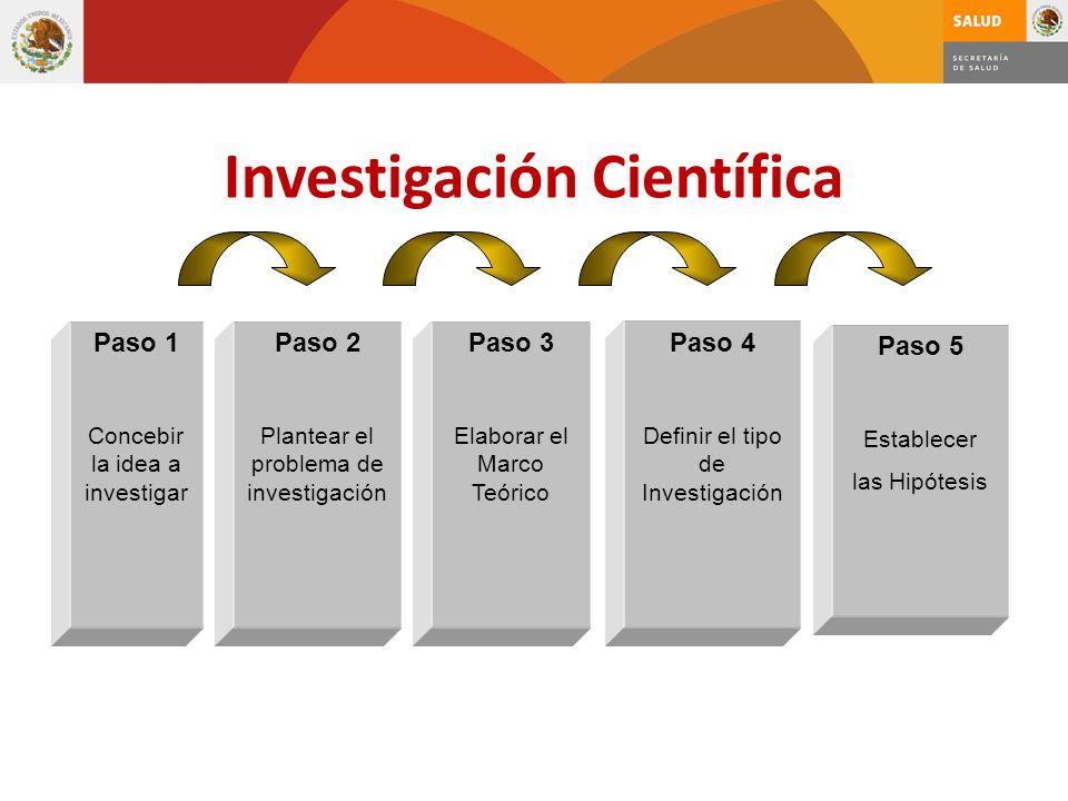 Investigación Científica Paso 1 Concebir la idea a investigar Paso 2 Plantear el problema de investigación Paso 3 Elaborar el Marco Teórico Paso 4 Def