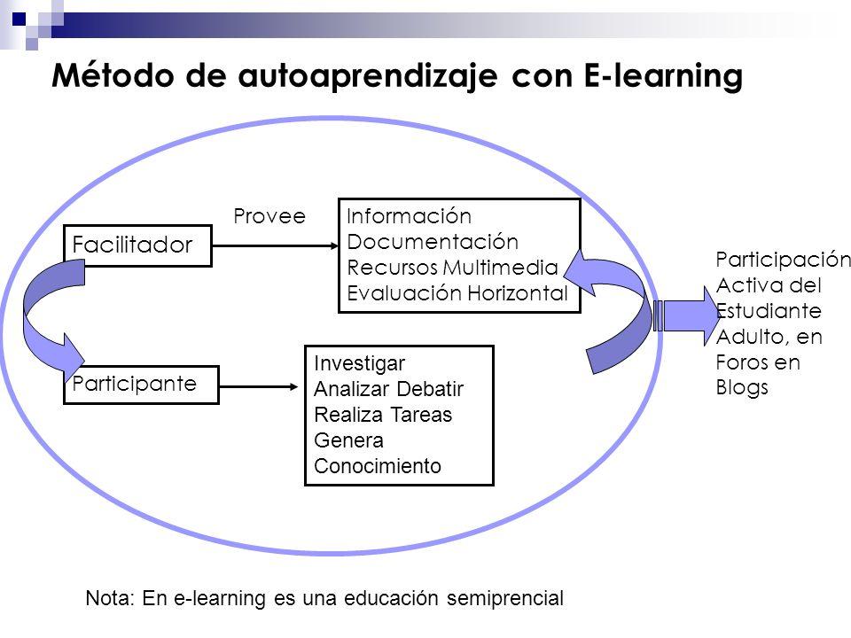 Método de autoaprendizaje con E-learning Facilitador Provee Información Documentación Recursos Multimedia Evaluación Horizontal Participante Investiga