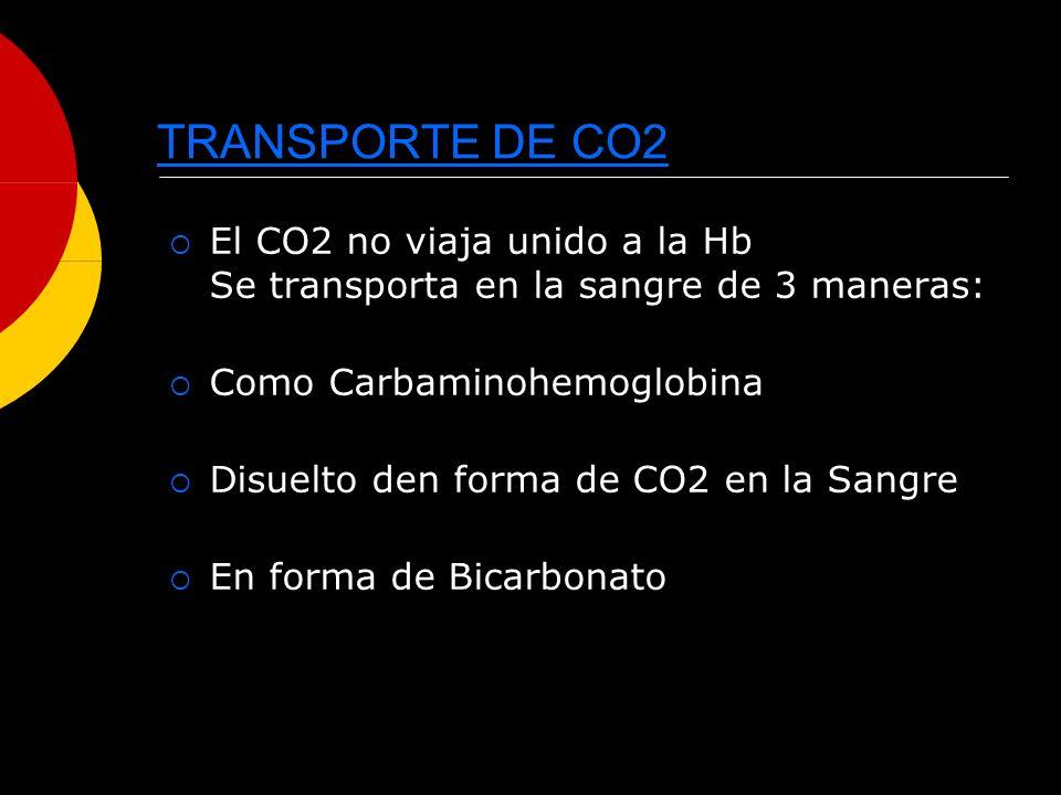 TRANSPORTE DE CO2 El CO2 no viaja unido a la Hb Se transporta en la sangre de 3 maneras: Como Carbaminohemoglobina Disuelto den forma de CO2 en la San