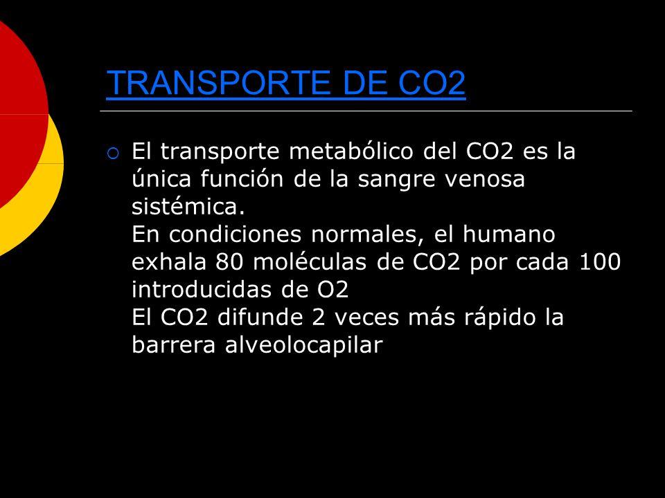 TRANSPORTE DE CO2 El transporte metabólico del CO2 es la única función de la sangre venosa sistémica. En condiciones normales, el humano exhala 80 mol