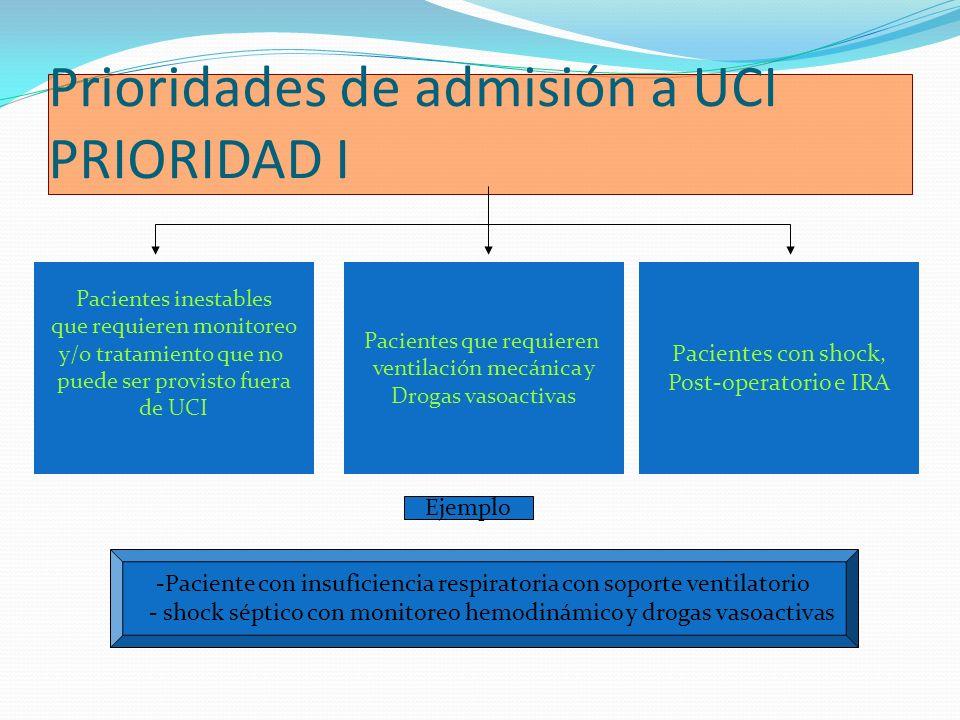 Prioridades de admisión a UCI PRIORIDAD I Pacientes inestables que requieren monitoreo y/o tratamiento que no puede ser provisto fuera de UCI Paciente