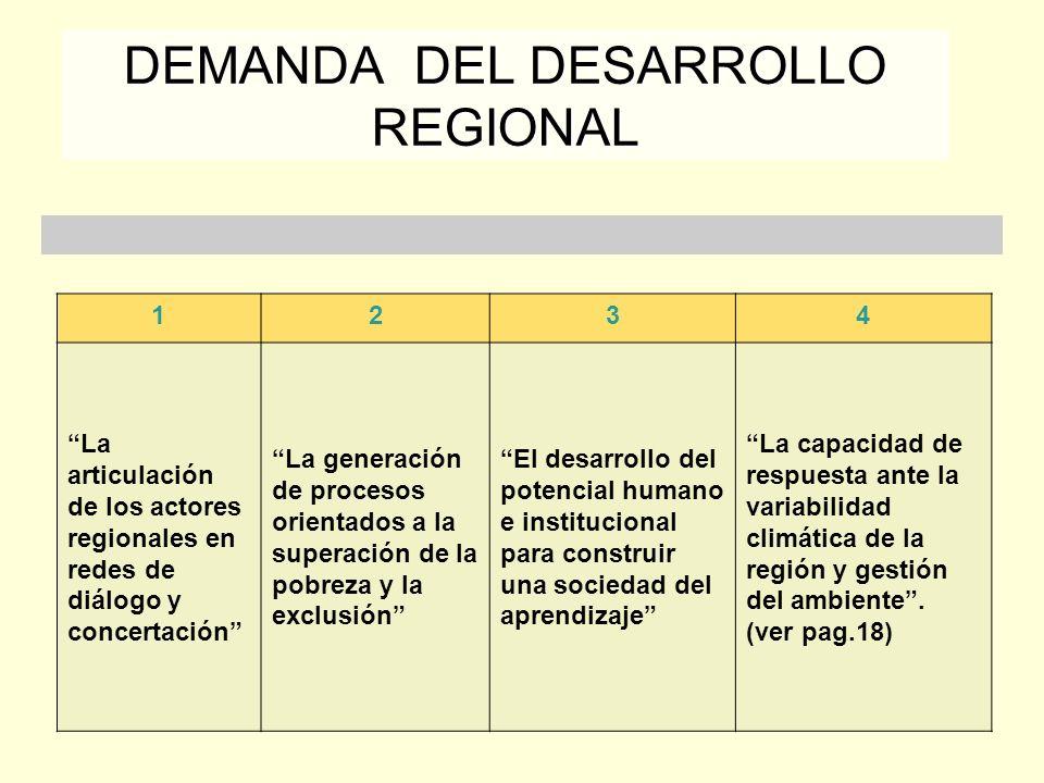 DEMANDA DEL DESARROLLO REGIONAL 1234 La articulación de los actores regionales en redes de diálogo y concertación La generación de procesos orientados