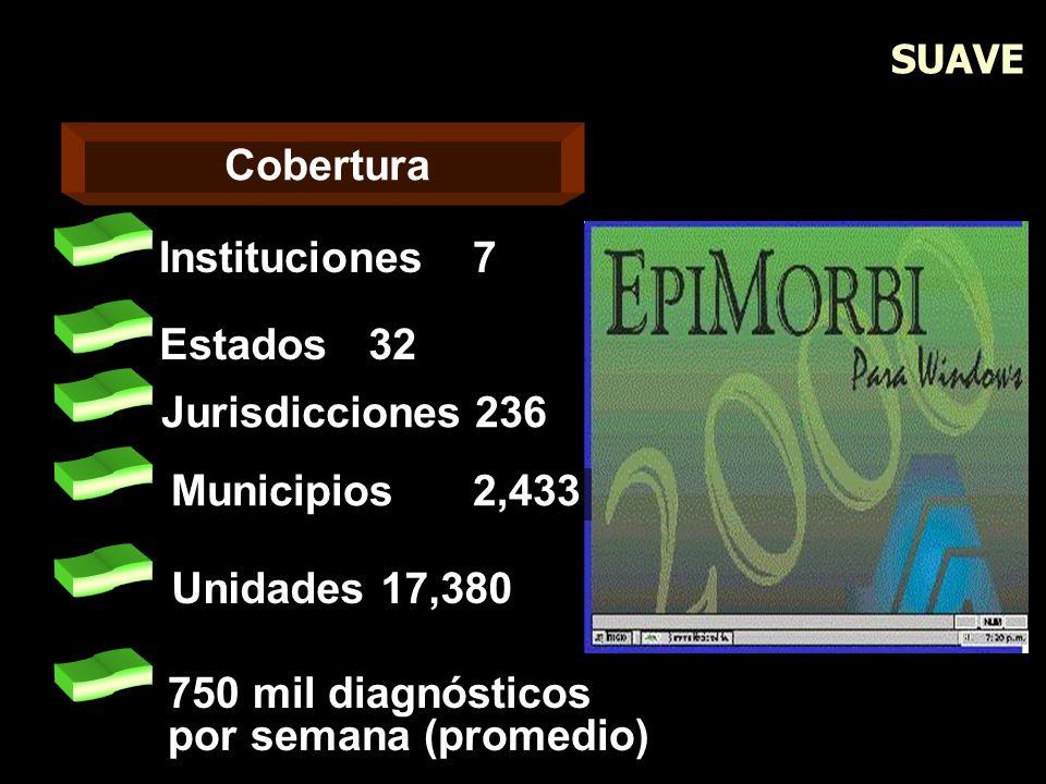 SUAVE Cobertura Instituciones7 Estados32 Jurisdicciones236 Municipios2,433 750 mil diagnósticos por semana (promedio) Unidades 17,380