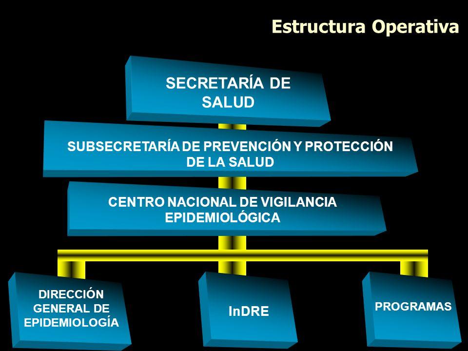 Estructura Operativa SECRETARÍA DE SALUD SUBSECRETARÍA DE PREVENCIÓN Y PROTECCIÓN DE LA SALUD CENTRO NACIONAL DE VIGILANCIA EPIDEMIOLÓGICA DIRECCIÓN G