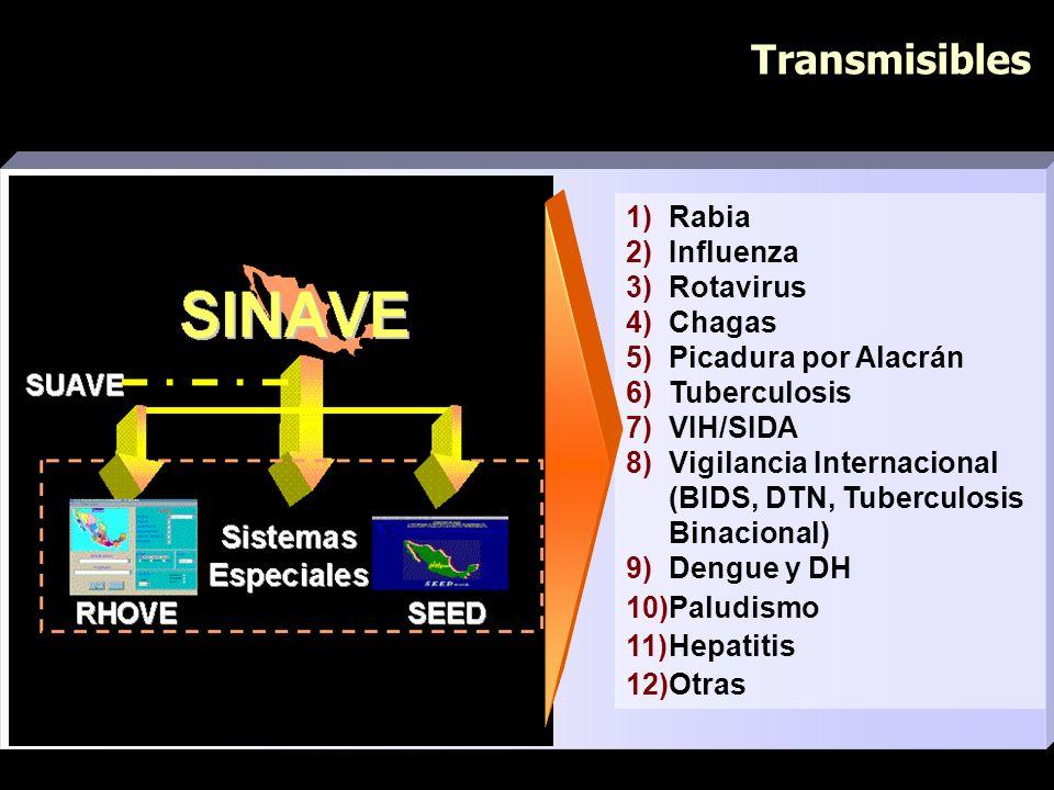 Transmisibles 1)Rabia 2)Influenza 3)Rotavirus 4)Chagas 5)Picadura por Alacrán 6)Tuberculosis 7)VIH/SIDA 8)Vigilancia Internacional (BIDS, DTN, Tubercu