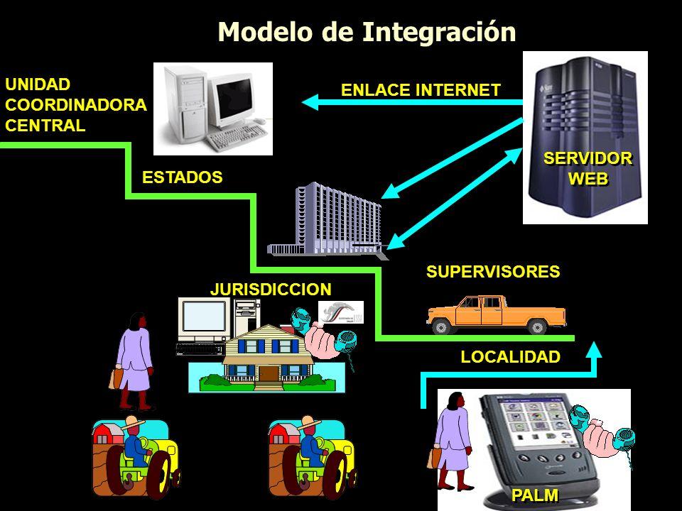 Modelo de Integración SERVIDOR WEB SUPERVISORES ESTADOS JURISDICCION UNIDAD COORDINADORA CENTRAL UNIDAD COORDINADORA CENTRAL LOCALIDAD ENLACE INTERNET