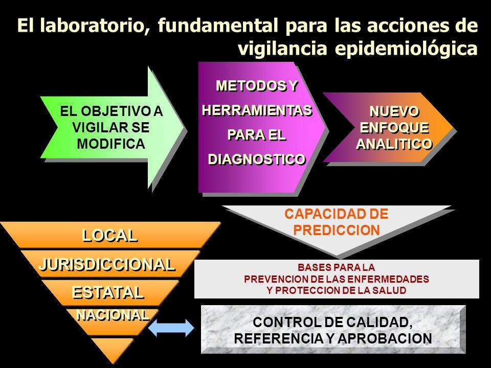 El laboratorio, fundamental para las acciones de vigilancia epidemiológica EL OBJETIVO A VIGILAR SE MODIFICA METODOS Y HERRAMIENTAS PARA EL DIAGNOSTIC