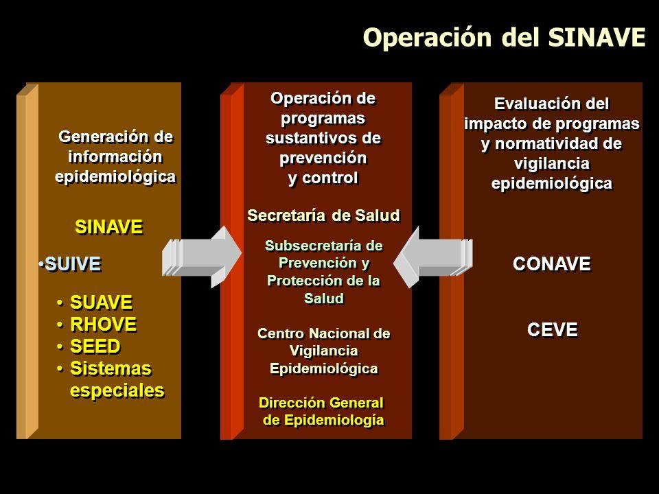 Operación del SINAVE SINAVE SUIVE SUAVE RHOVE SEED Sistemas especiales SUAVE RHOVE SEED Sistemas especiales Generación de información epidemiológica G