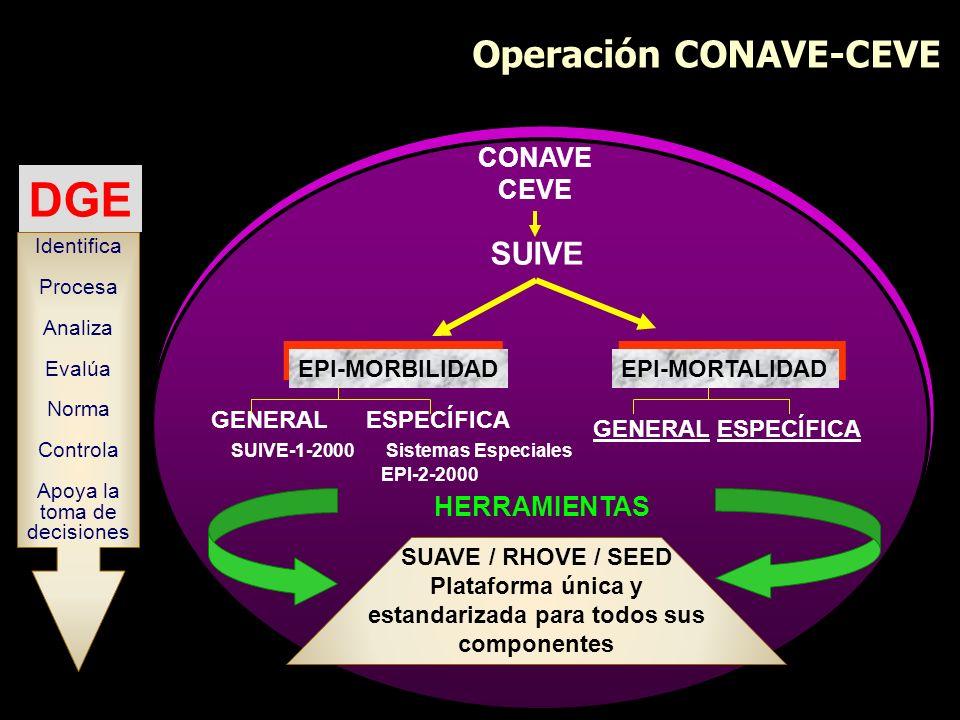 CONAVE CEVE SUIVE HERRAMIENTAS SUAVE / RHOVE / SEED Plataforma única y estandarizada para todos sus componentes EPI-MORBILIDAD EPI-MORTALIDAD GENERAL