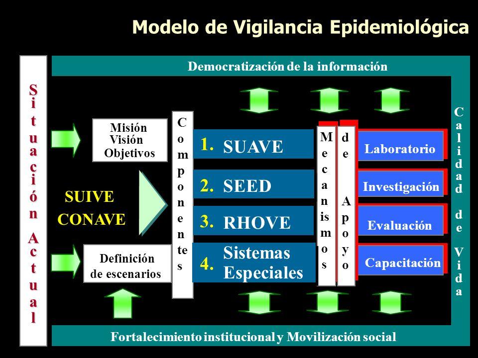 Modelo de Vigilancia Epidemiológica SUIVE CONAVE Misión Visión Objetivos Definición de escenarios S i t u a c i ó n A c t u a l Democratización de la