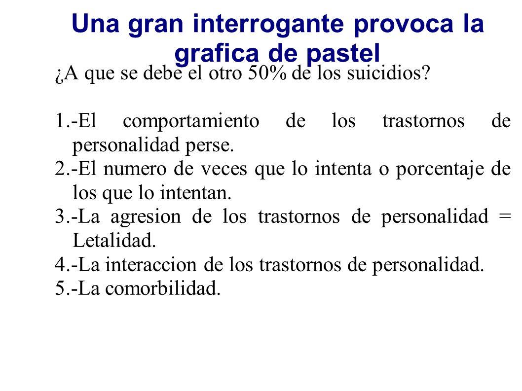Una gran interrogante provoca la grafica de pastel ¿A que se debe el otro 50% de los suicidios? 1.-El comportamiento de los trastornos de personalidad