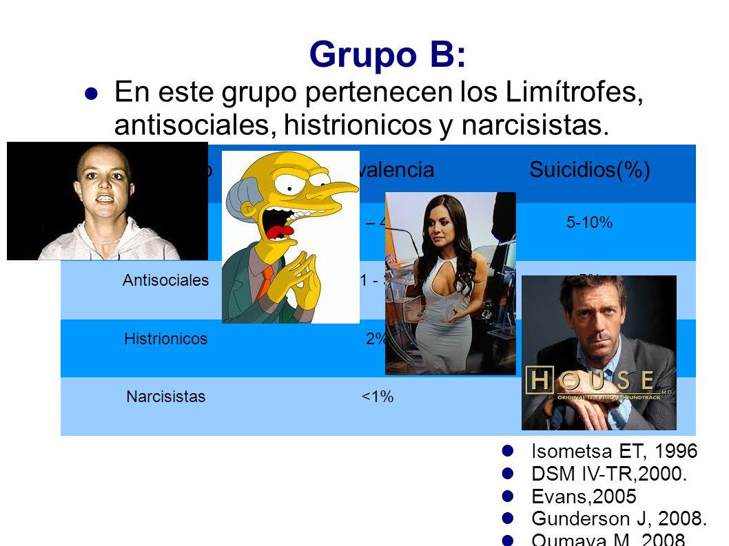 Grupo B: En este grupo pertenecen los Limítrofes, antisociales, histrionicos y narcisistas. TrastornoPrevalenciaSuicidios(%) Limítrofes1.1 – 4.6%5-10%