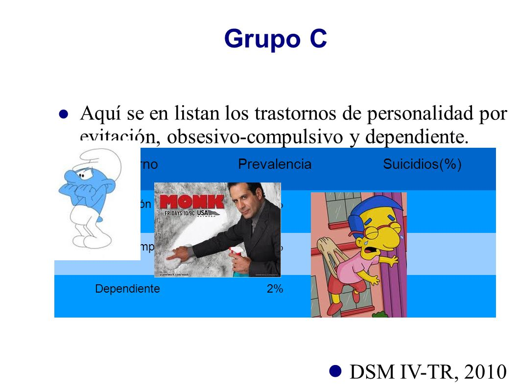 Grupo C Aquí se en listan los trastornos de personalidad por evitación, obsesivo-compulsivo y dependiente. TrastornoPrevalenciaSuicidios(%) Evitación1