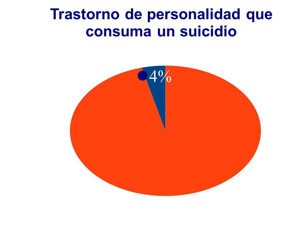 Trastorno de personalidad que consuma un suicidio 4%