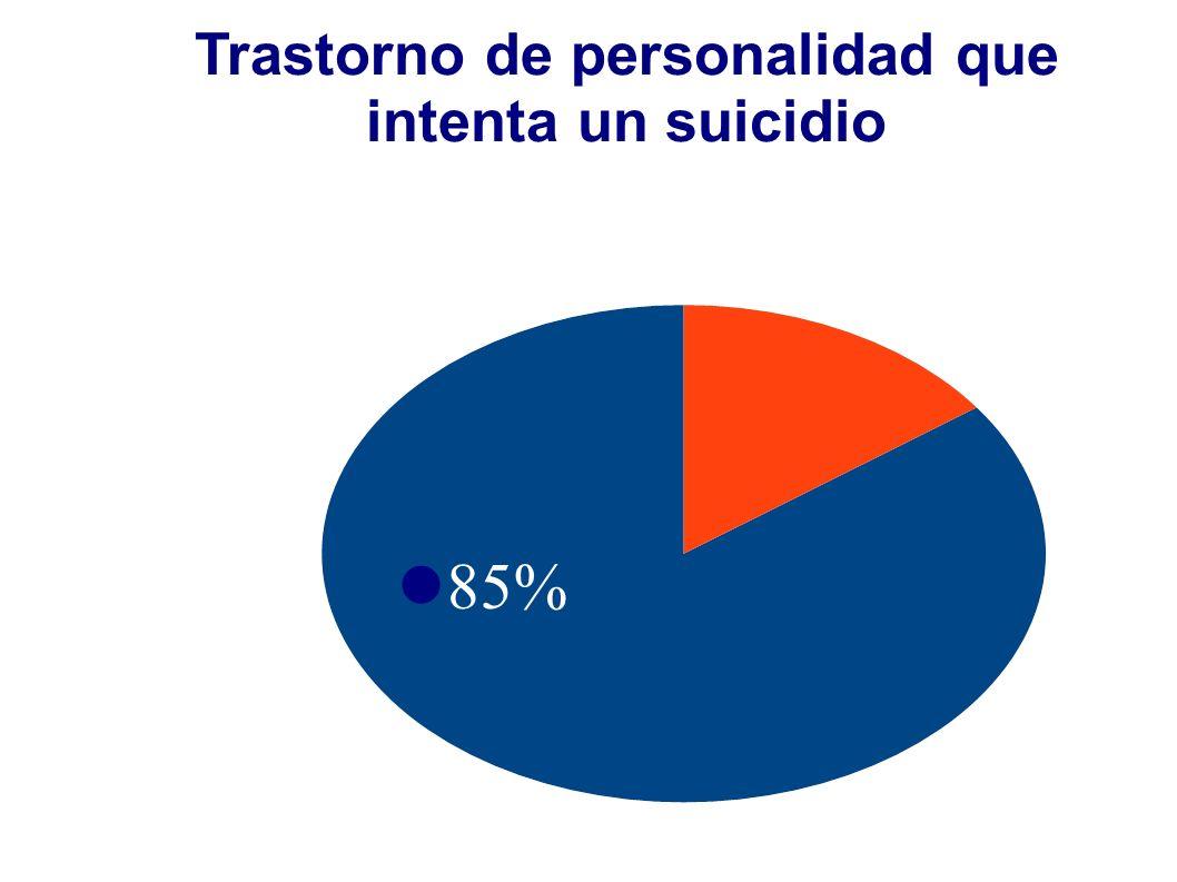 Trastorno de personalidad que intenta un suicidio 85%